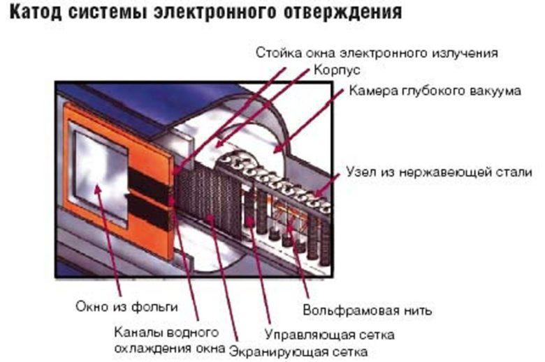 Технология EB